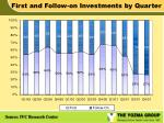 first and follow on investments by quarter