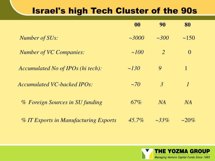 Israel's high Tech Cluster of the 90s