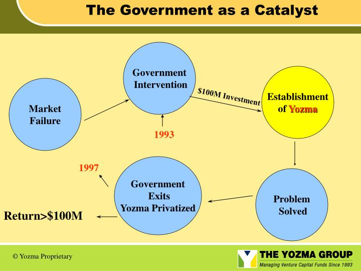 The Government as a Catalyst