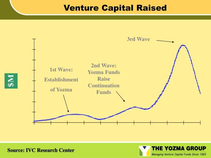 Venture Capital Raised