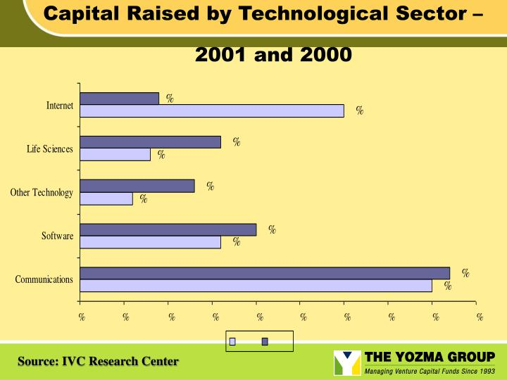 Capital Raised by Technological Sector –