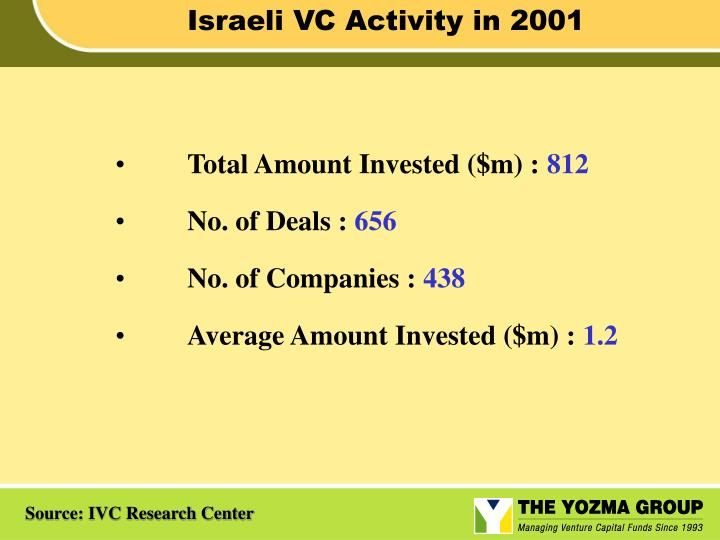 Israeli VC Activity in 2001