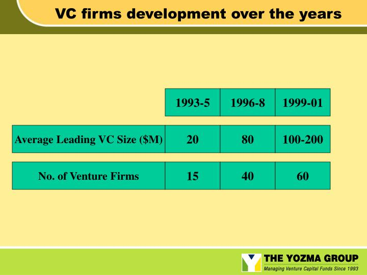 VC firms development over the years