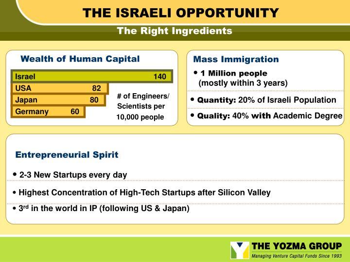 THE ISRAELI OPPORTUNITY