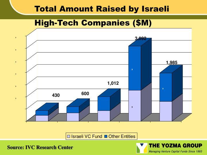 Total Amount Raised by Israeli