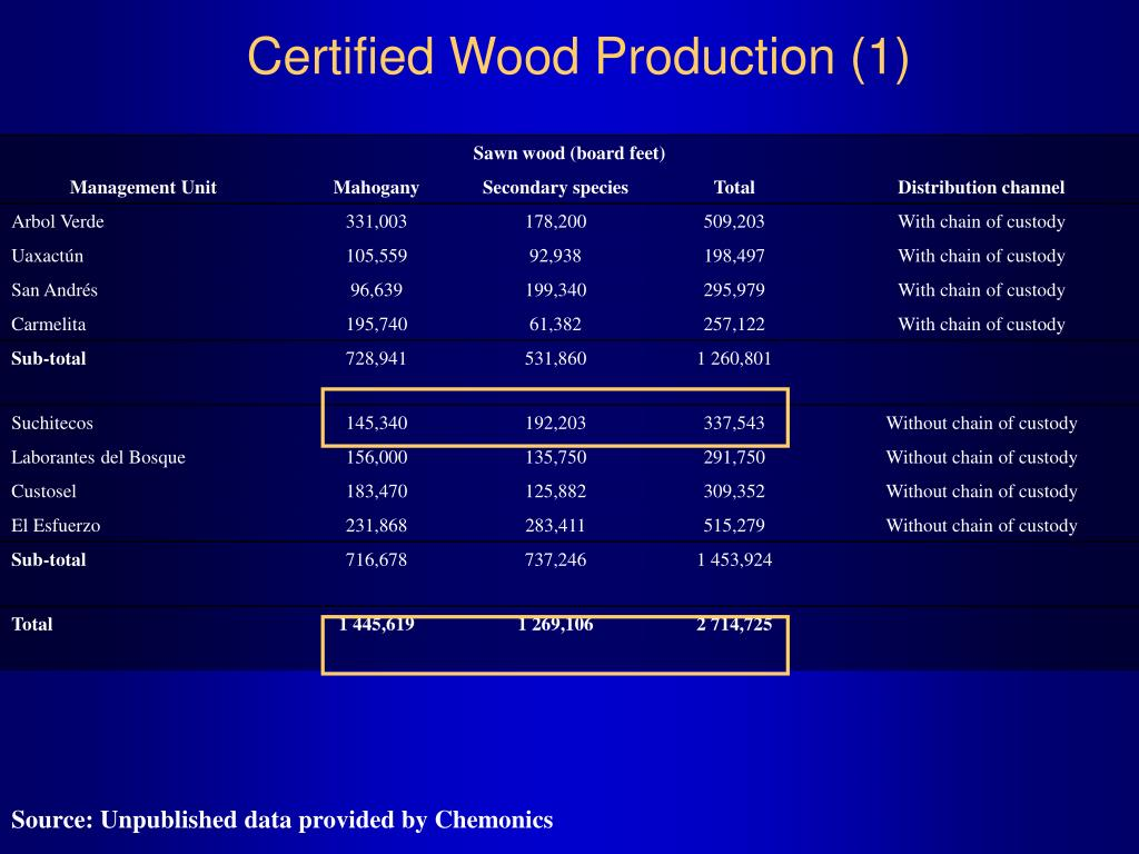Certified Wood Production (1)
