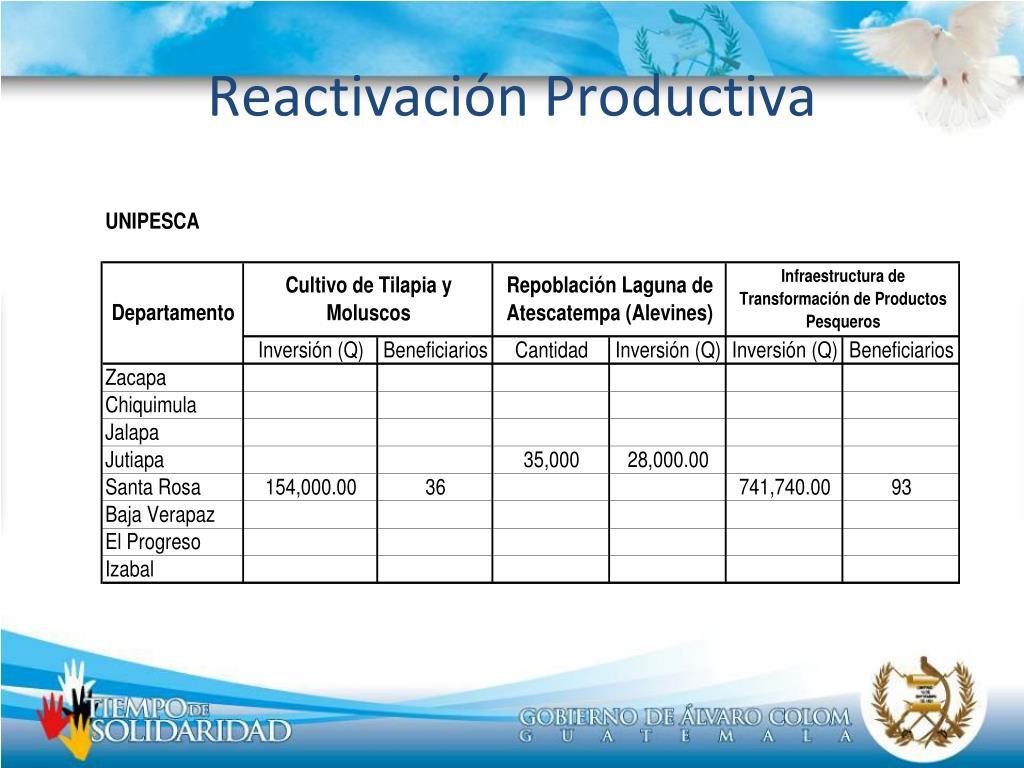Reactivación Productiva