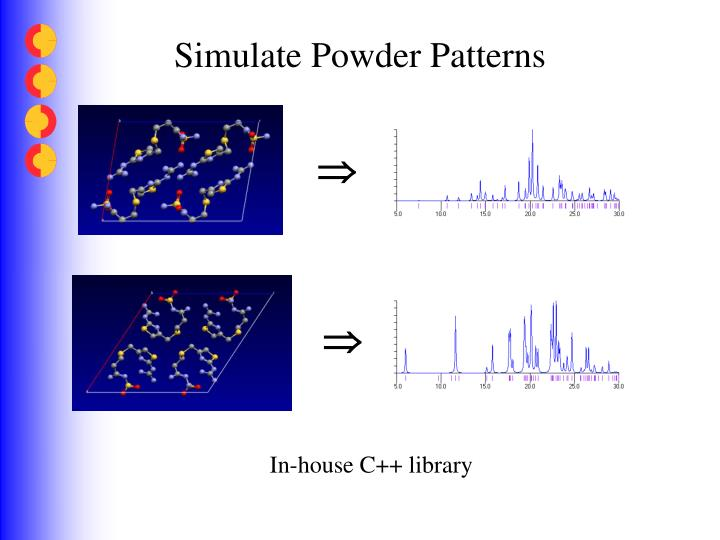 Simulate Powder Patterns