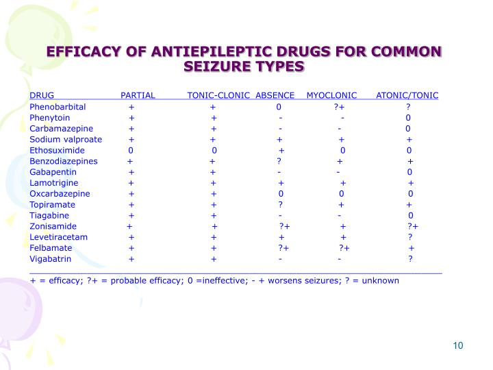 EFFICACY OF ANTIEPILEPTIC DRUGS FOR COMMON SEIZURE TYPES