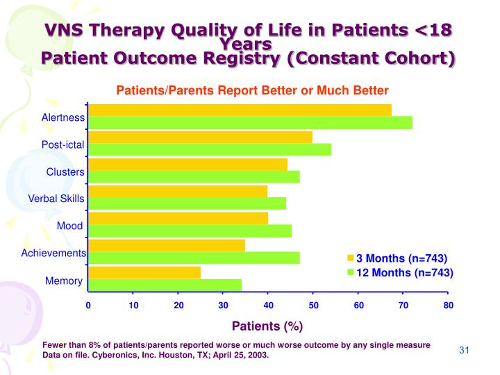 VNS Therapy Quality of Life in Patients <18 Years