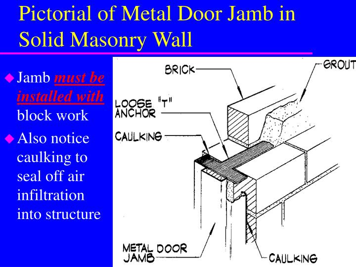 Ppt Door Details In Masonry Powerpoint Presentation Id