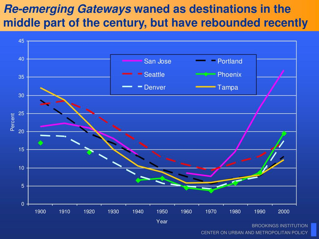 Re-emerging Gateways