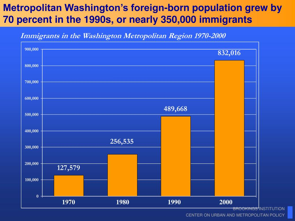 Metropolitan Washington's foreign-born population grew by 70 percent in the 1990s, or nearly 350,000 immigrants