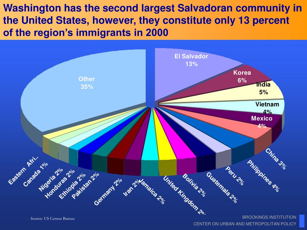 Washington has the second largest Salvadoran community in the United States, however, they constitute only 13 percent   of the region's immigrants in 2000