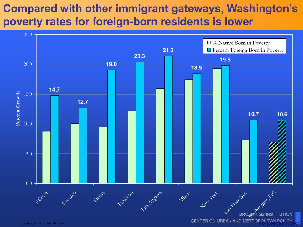 Compared with other immigrant gateways, Washington's