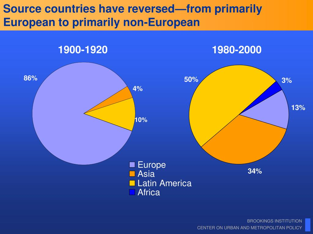 Source countries have reversed—from primarily European to primarily non-European