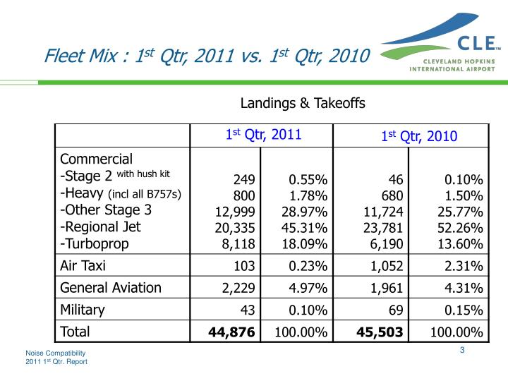 Fleet mix 1 st qtr 2011 vs 1 st qtr 2010