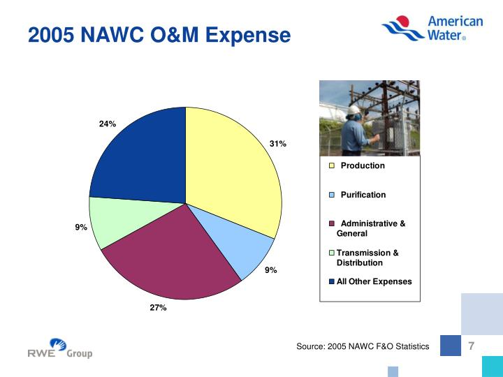 2005 NAWC O&M Expense