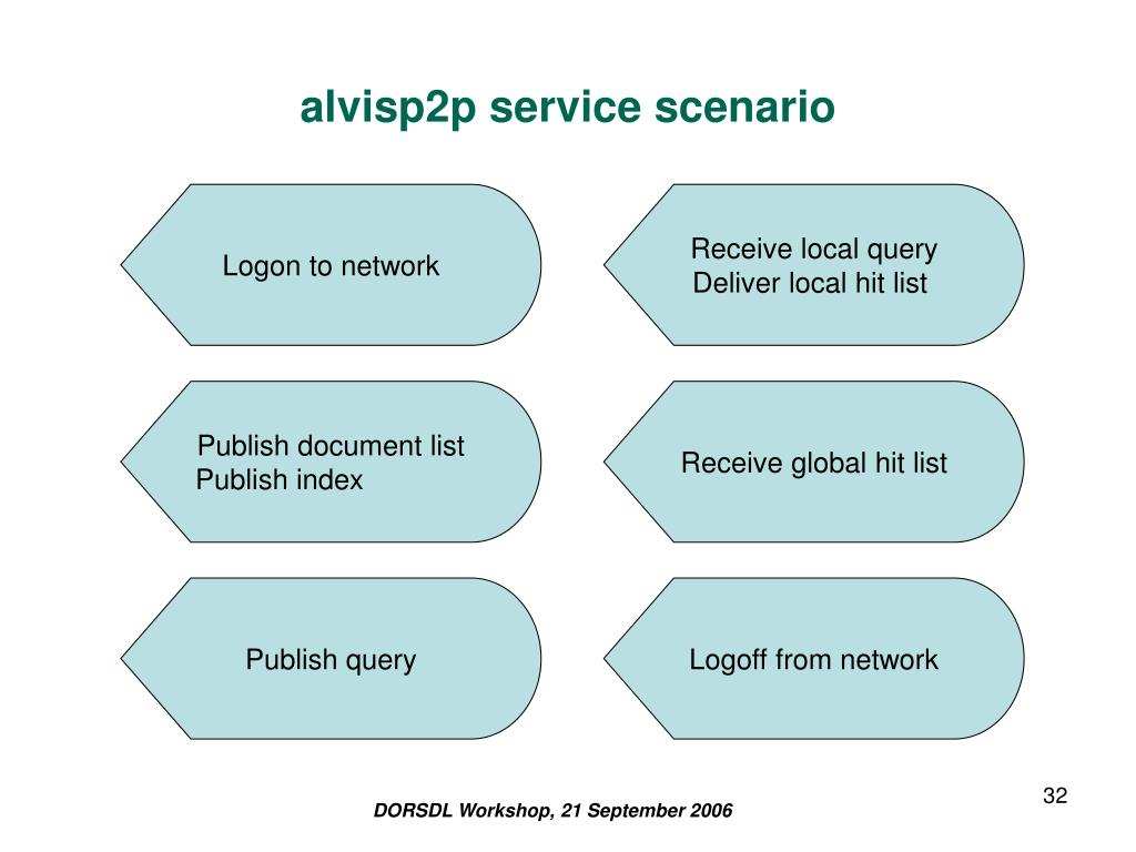 alvisp2p service scenario