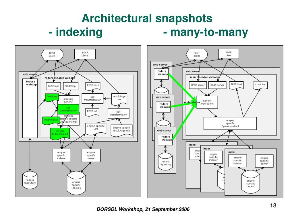 Architectural snapshots