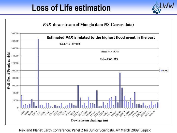 Loss of Life estimation