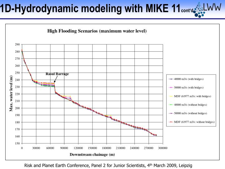 1D-Hydrodynamic modeling with MIKE 11