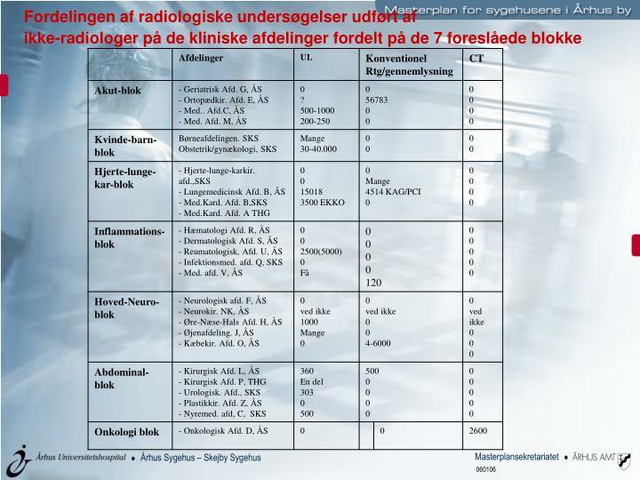Fordelingen af radiologiske undersøgelser udført af