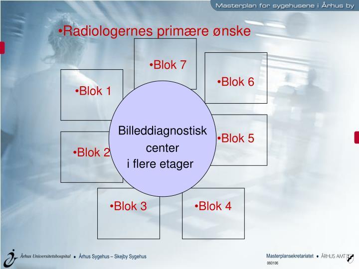 Radiologernes primære ønske