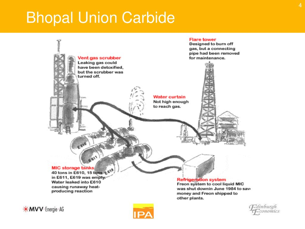 Bhopal Union Carbide