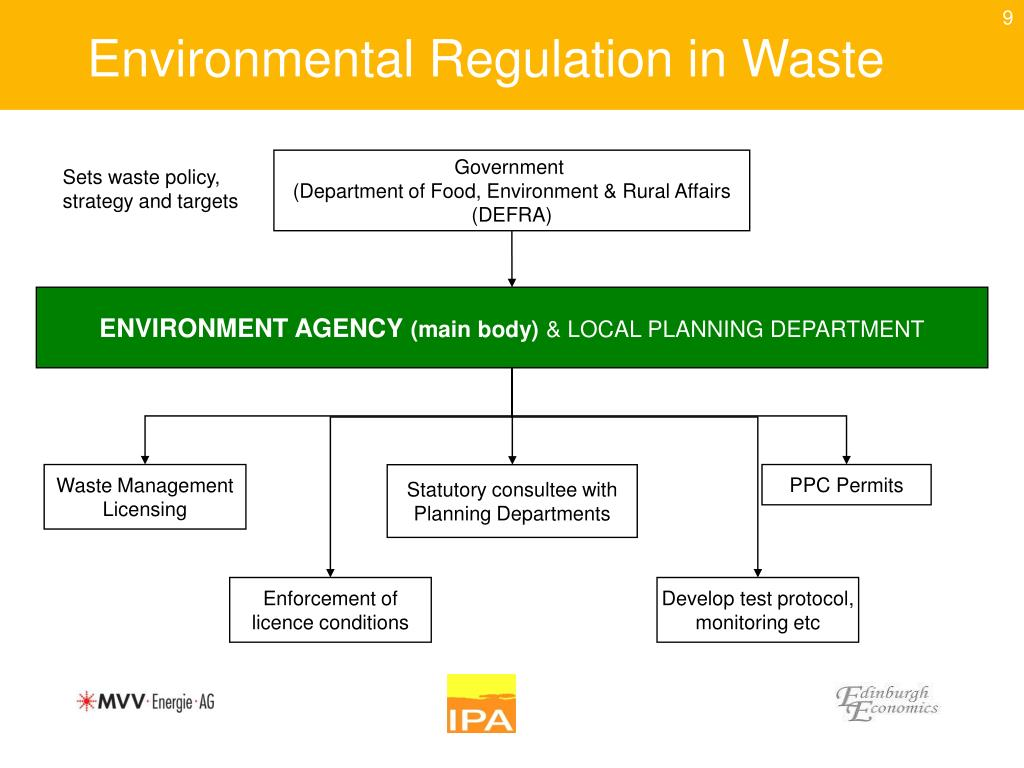 Environmental Regulation in Waste