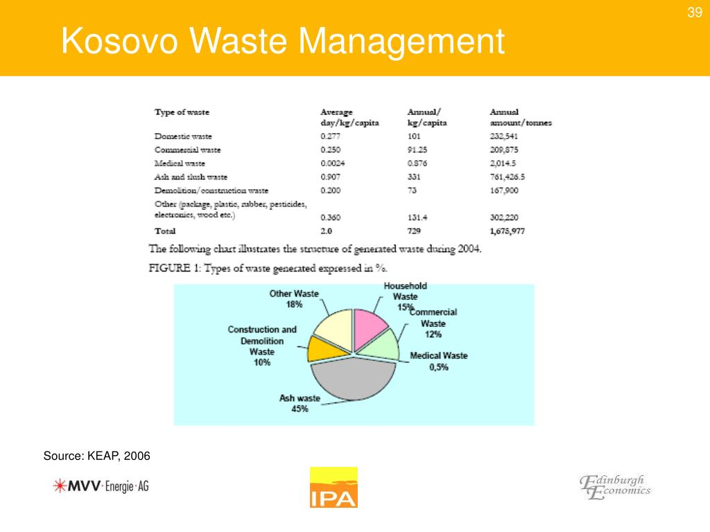 Kosovo Waste Management
