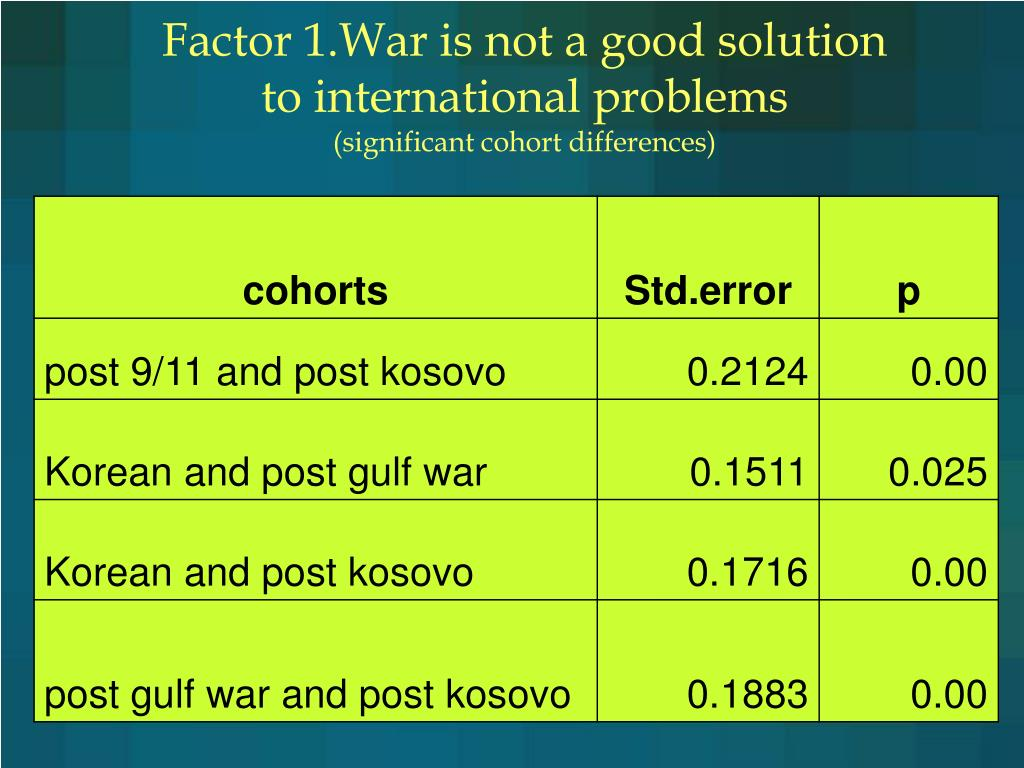 Factor 1.War is not a good solution to international problems