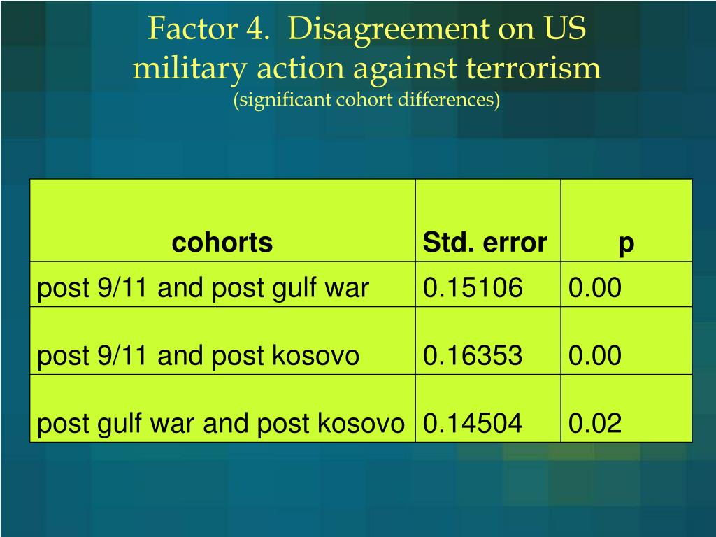 Factor 4.  Disagreement on US military action against terrorism