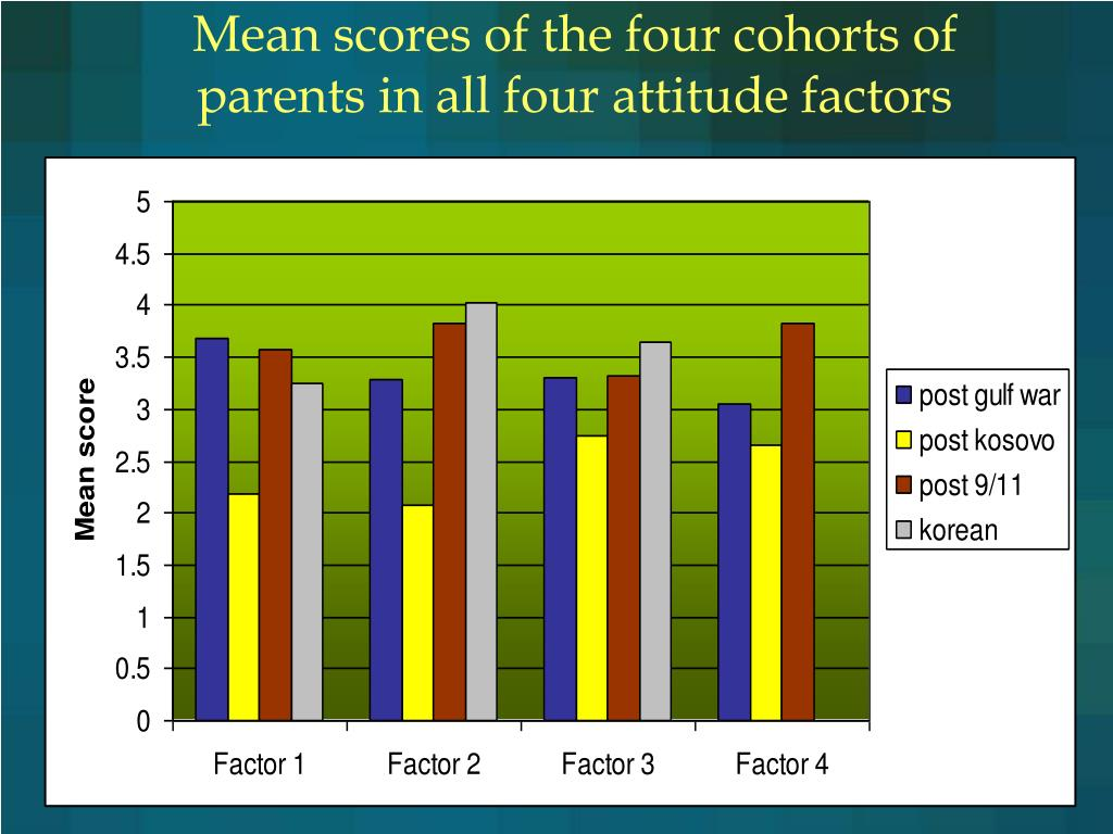 Mean scores of the four cohorts of parents in all four attitude factors