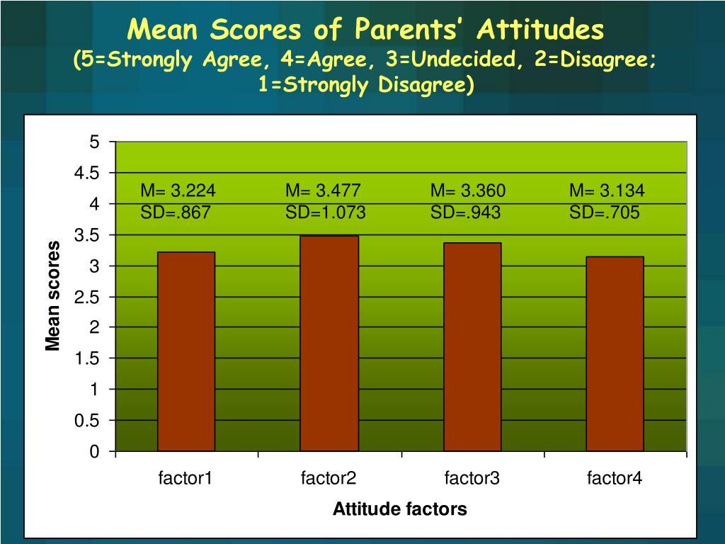 Mean Scores of Parents' Attitudes