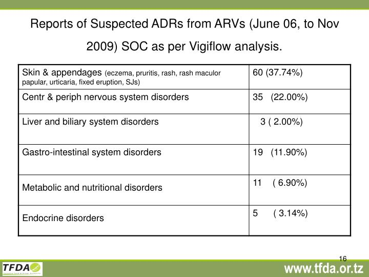 Reports of Suspected ADRs from ARVs (June 06, to Nov 2009) SOC as per Vigiflow analysis.