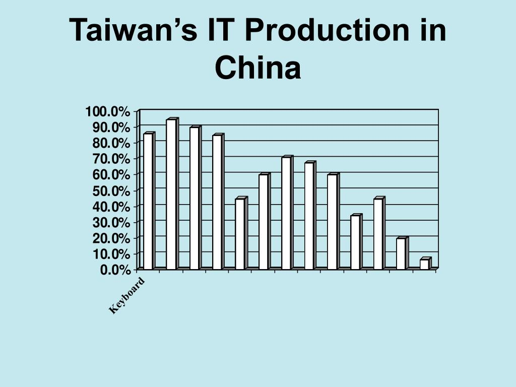 Taiwan's IT Production in China