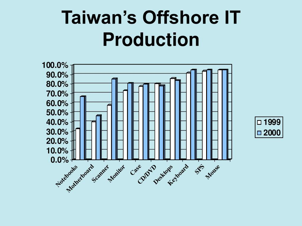 Taiwan's Offshore IT Production