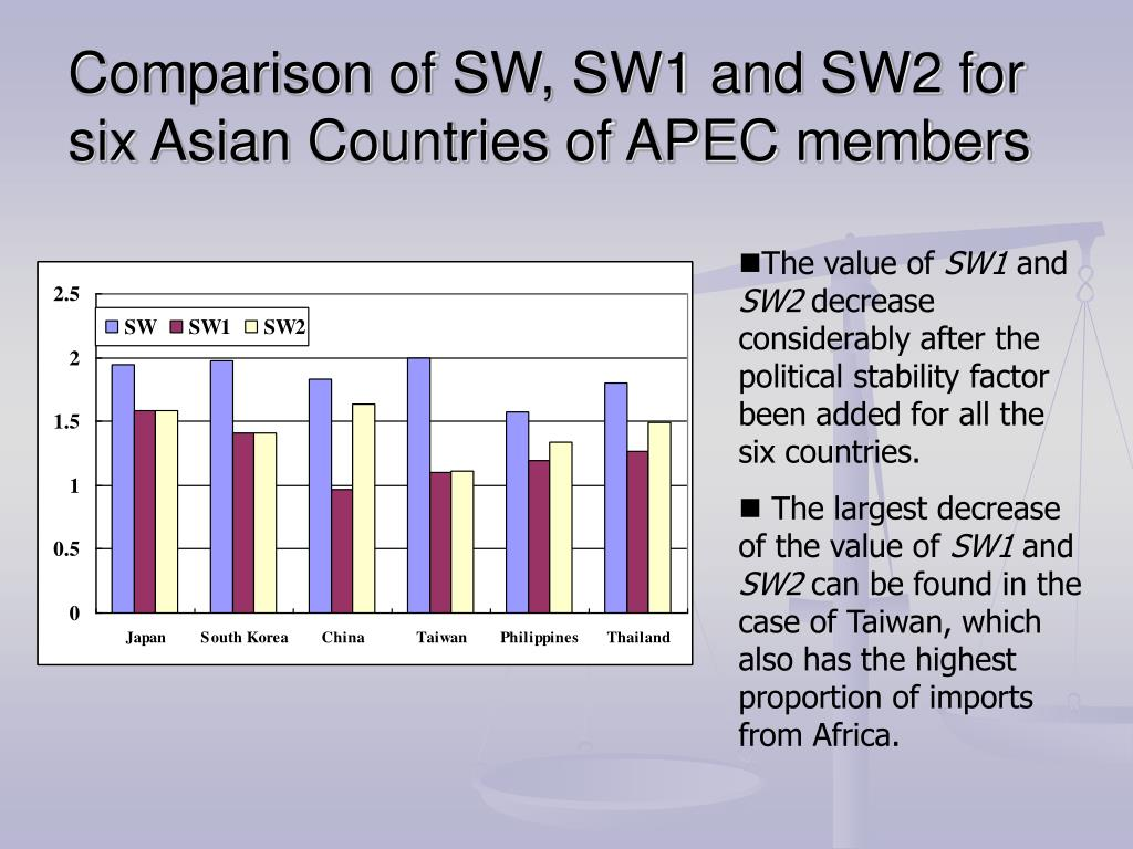 Comparison of SW, SW1 and SW2 for six Asian Countries of APEC members