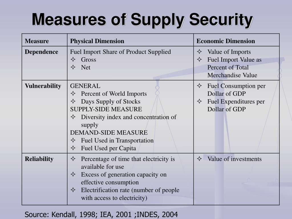 Measures of Supply Security