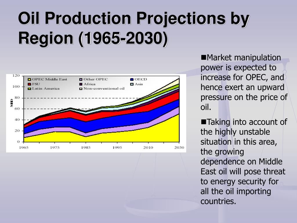 Oil Production Projections by Region (1965-2030)
