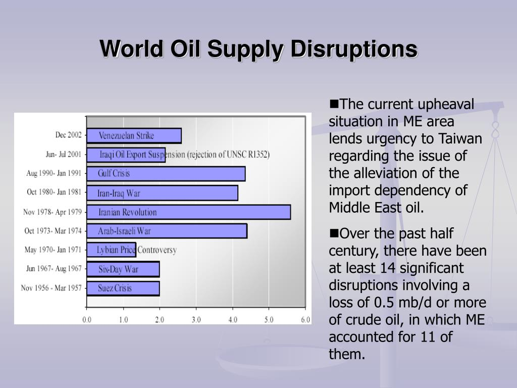 World Oil Supply Disruptions