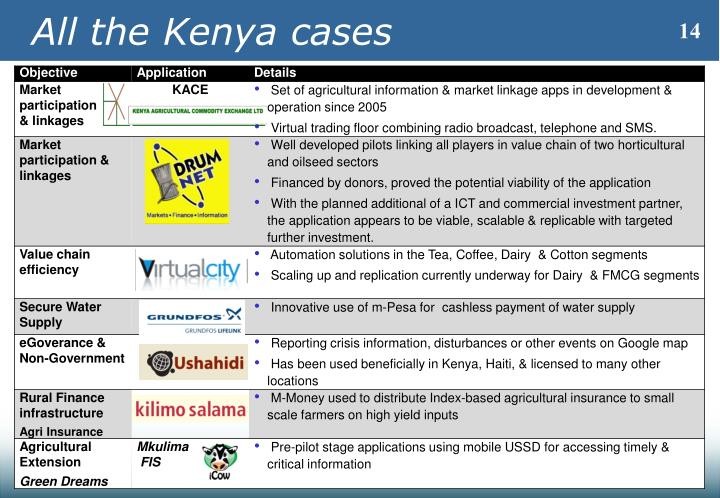 All the Kenya cases