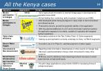 all the kenya cases