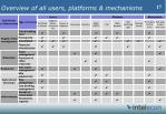 overview of all users platforms mechanisms