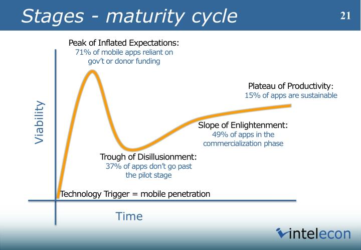 Stages - maturity cycle