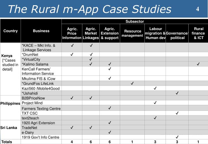 The Rural m-App Case Studies