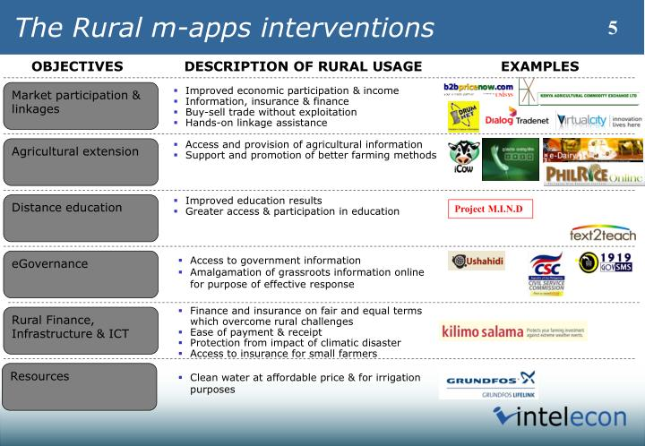 The Rural m-apps interventions