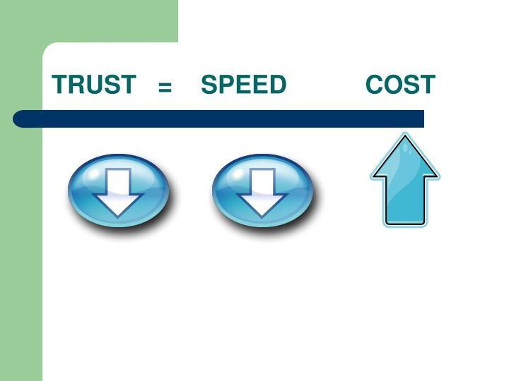 TRUST   =    SPEED           COST