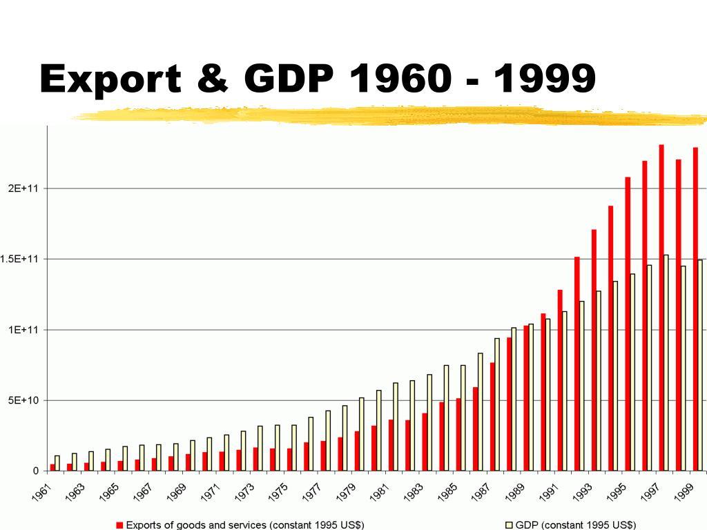Export & GDP 1960 - 1999